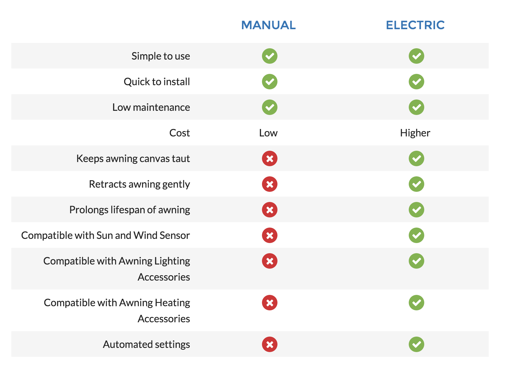 Electric and Manual Awning Buying Guide - Shuttersouth