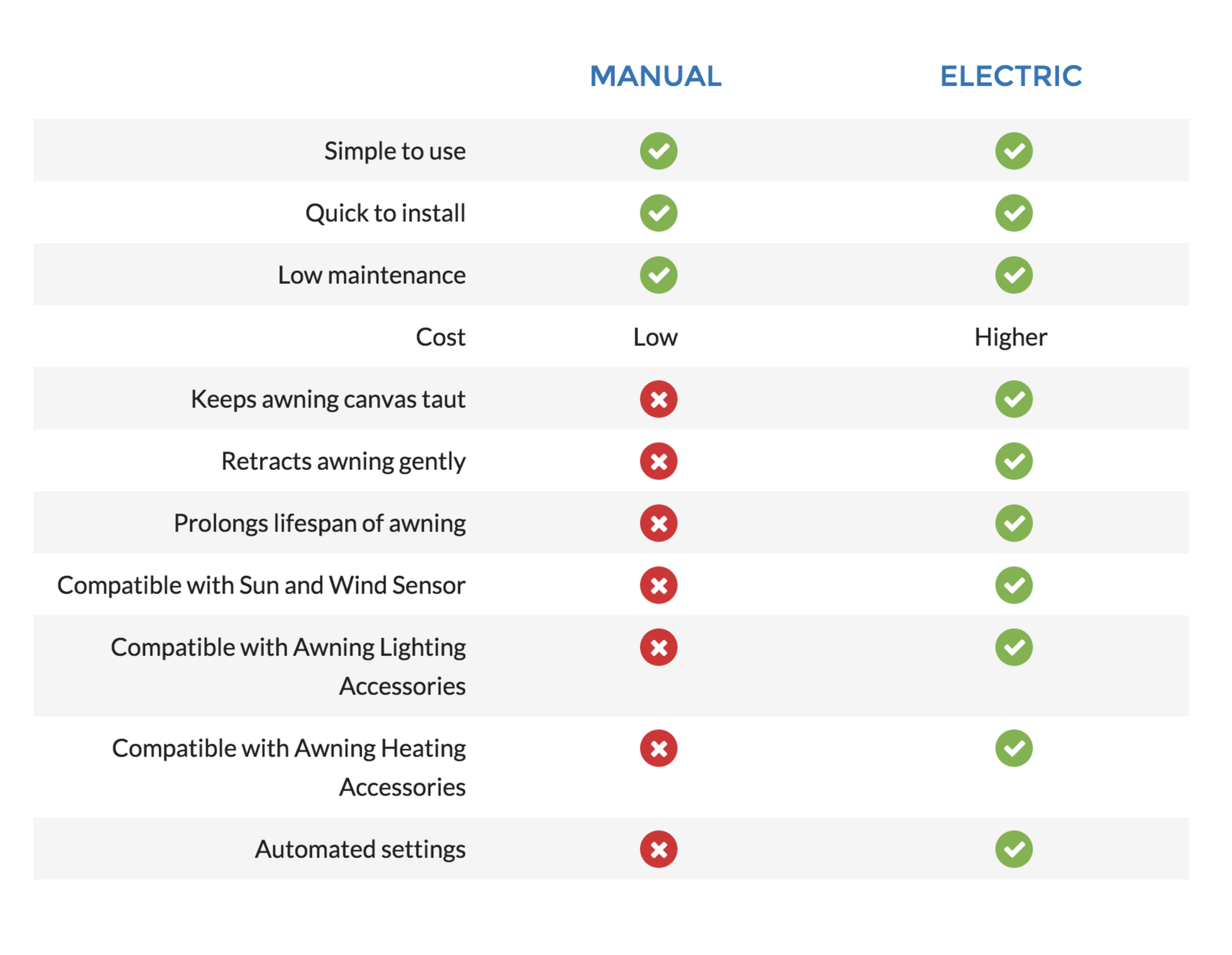 Manual or Electric Awning? Infographic by Awningsouth